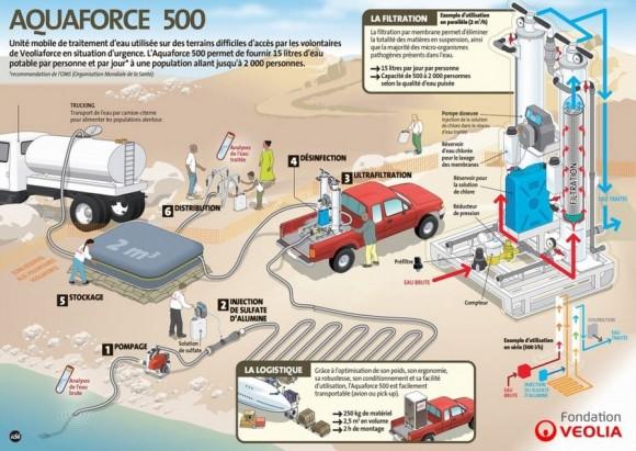 Garantir l'accès à l'eau potable après l'ouragan : ACTED et la fondation Veolia mettent en place des stations Aquaforce 500 dans le sud d'Haïti
