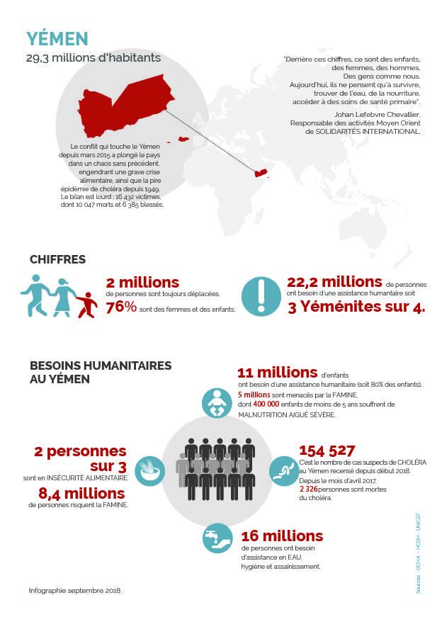 Yémen : pire crise humanitaire au monde