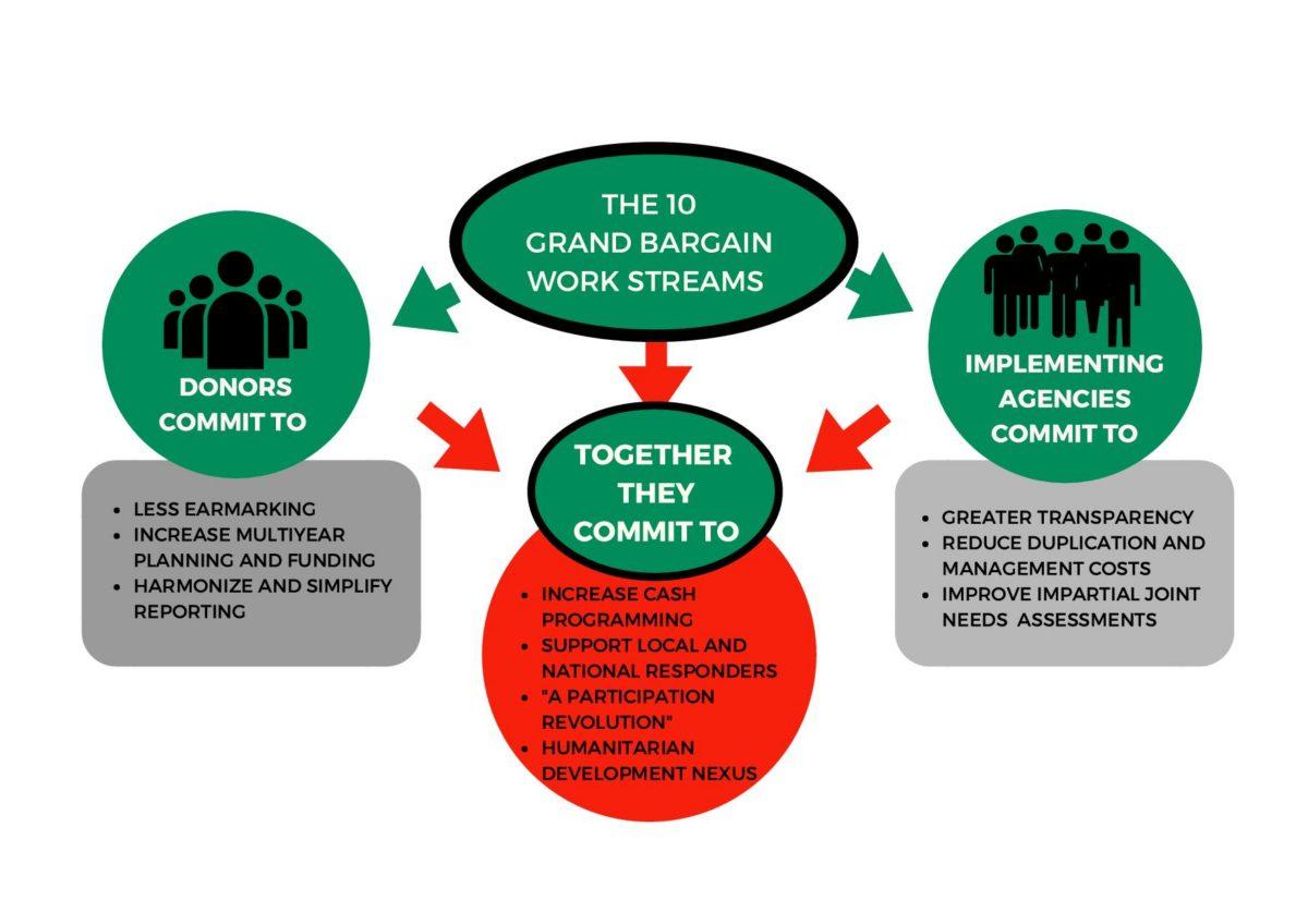 Etat des lieux du Grand Bargain, du Nexus et (R) évolution de la solidarité internationale